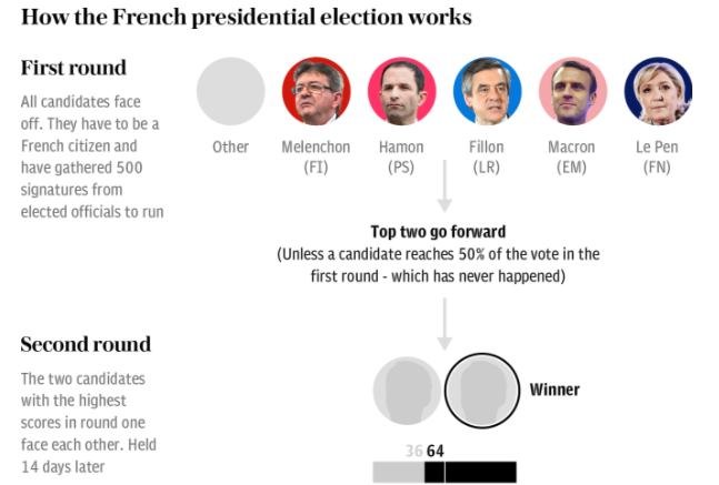 Presidential Election Chaos – In France!
